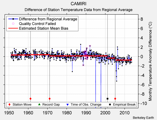 CAMIRI difference from regional expectation