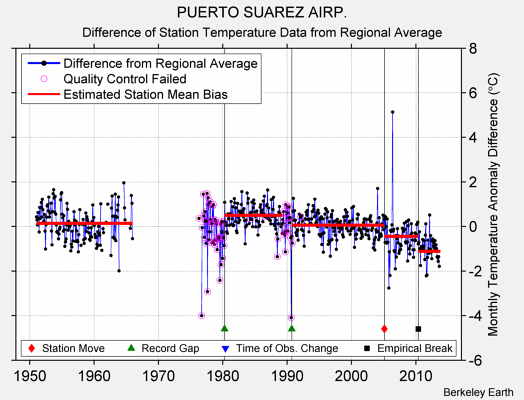 PUERTO SUAREZ AIRP. difference from regional expectation