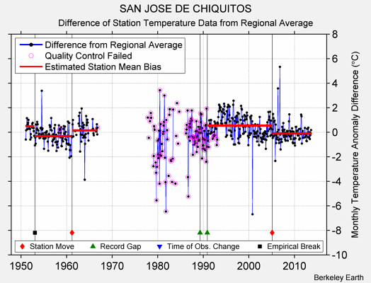 SAN JOSE DE CHIQUITOS difference from regional expectation