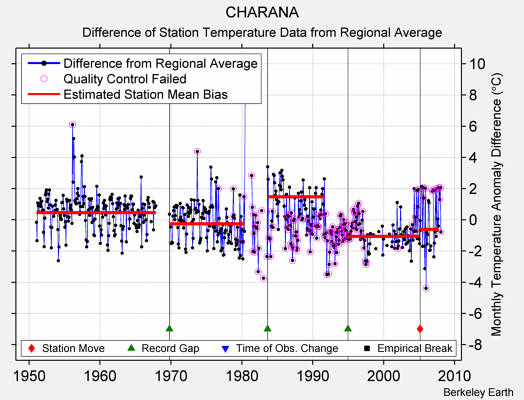 CHARANA difference from regional expectation