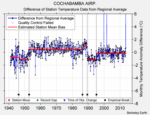 COCHABAMBA AIRP. difference from regional expectation
