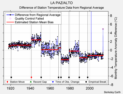 LA PAZ/ALTO difference from regional expectation