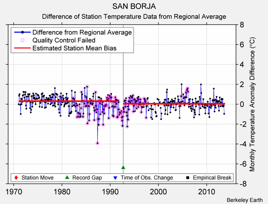SAN BORJA difference from regional expectation