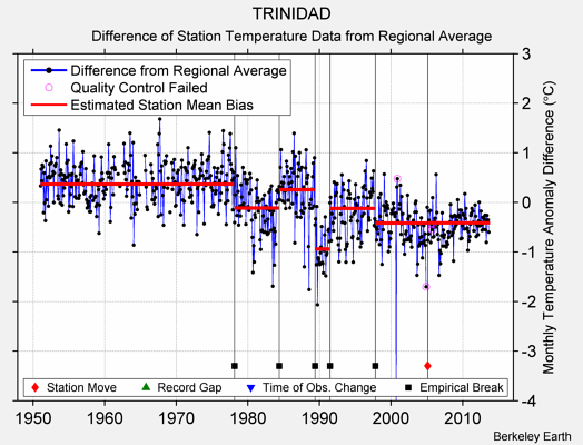 TRINIDAD difference from regional expectation