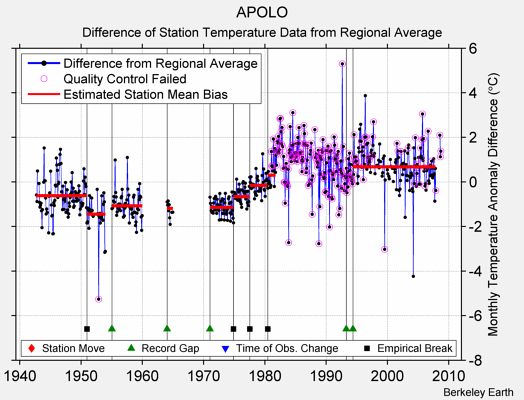 APOLO difference from regional expectation