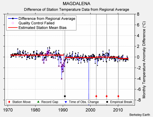 MAGDALENA difference from regional expectation