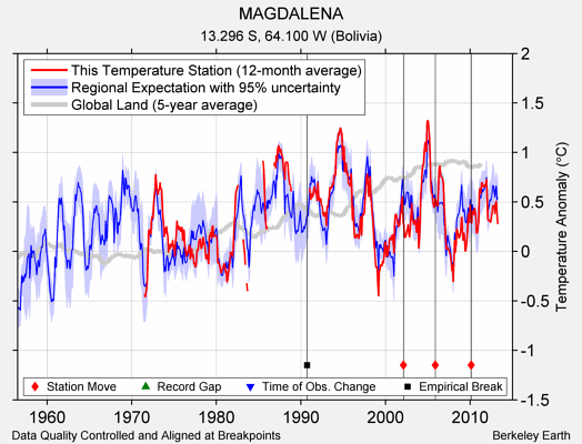 MAGDALENA comparison to regional expectation