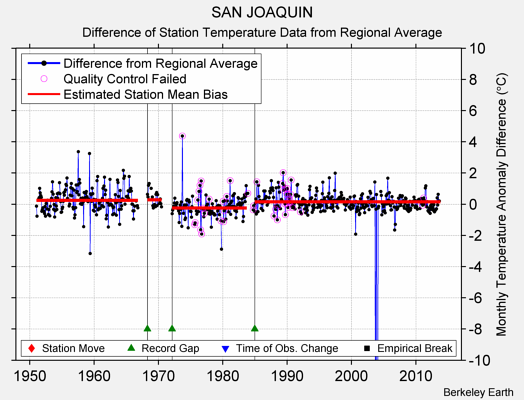 SAN JOAQUIN difference from regional expectation