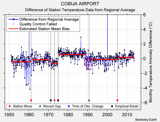 COBIJA AIRPORT difference from regional expectation