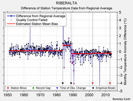 RIBERALTA difference from regional expectation