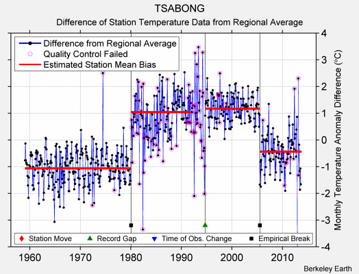 TSABONG difference from regional expectation
