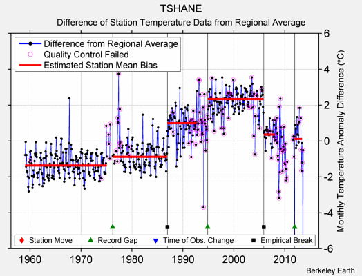 TSHANE difference from regional expectation
