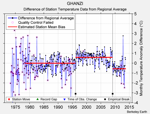 GHANZI difference from regional expectation