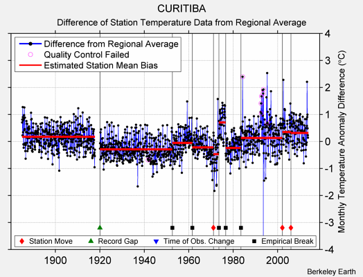 CURITIBA difference from regional expectation