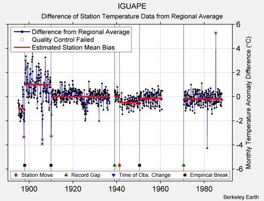 IGUAPE difference from regional expectation
