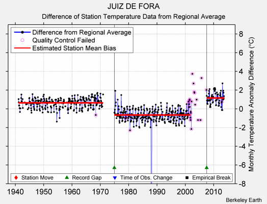 JUIZ DE FORA difference from regional expectation