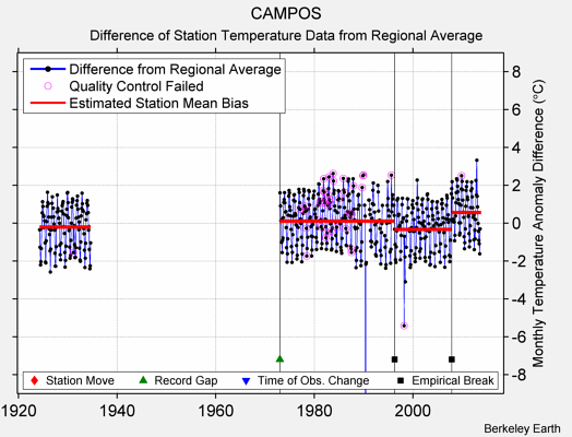 CAMPOS difference from regional expectation