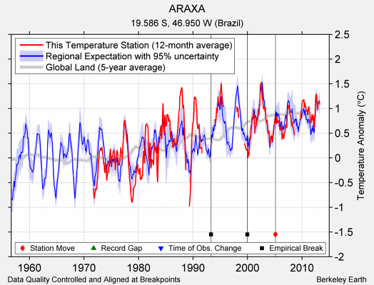 ARAXA comparison to regional expectation