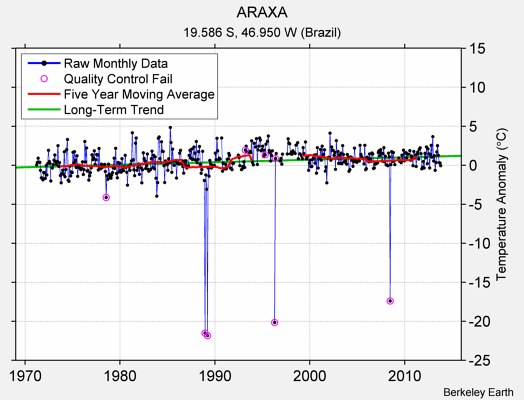 ARAXA Raw Mean Temperature