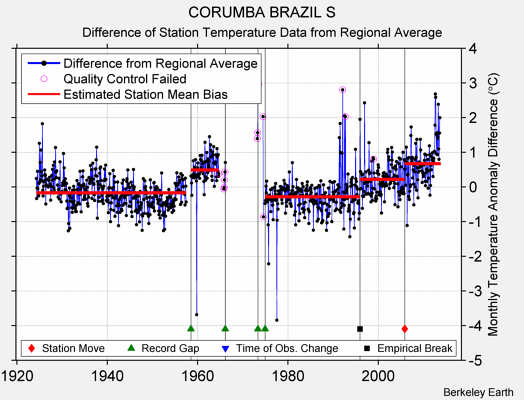 CORUMBA BRAZIL S difference from regional expectation
