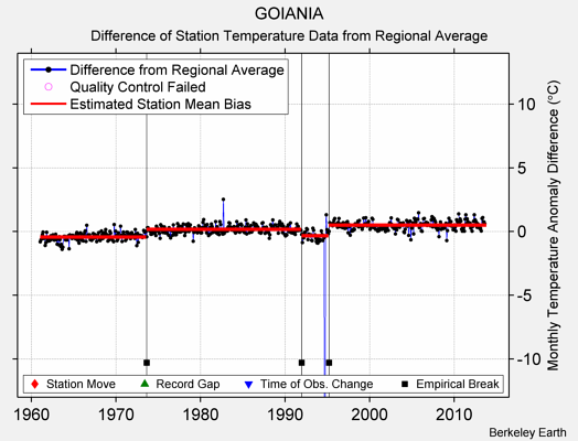 GOIANIA difference from regional expectation