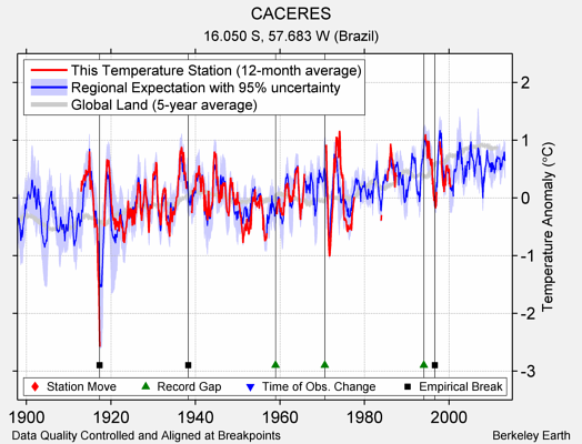 CACERES comparison to regional expectation