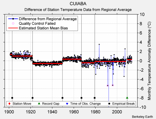 CUIABA difference from regional expectation