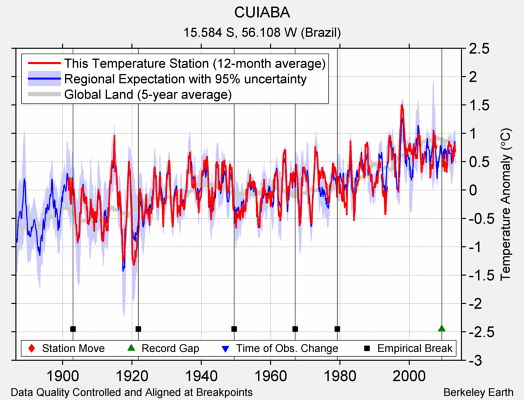 CUIABA comparison to regional expectation