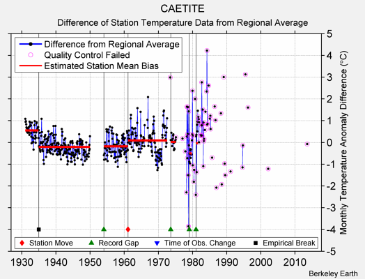 CAETITE difference from regional expectation