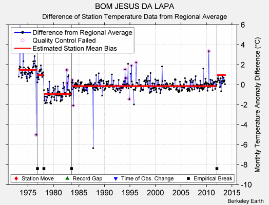 BOM JESUS DA LAPA difference from regional expectation