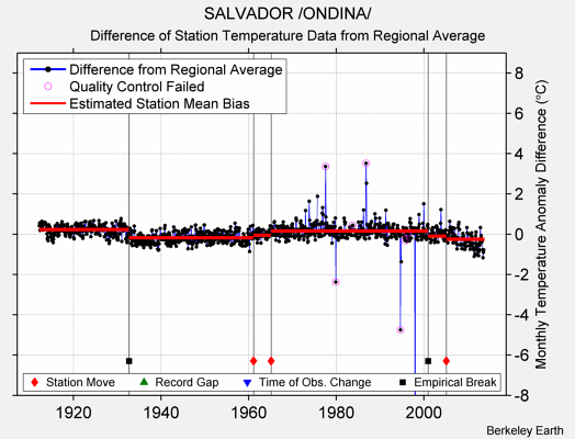 SALVADOR /ONDINA/ difference from regional expectation