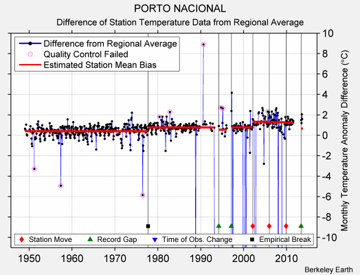 PORTO NACIONAL difference from regional expectation
