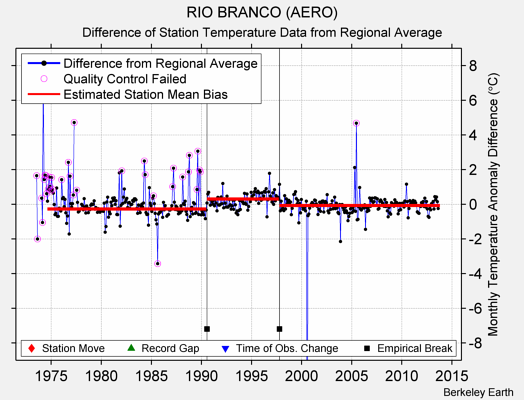 RIO BRANCO (AERO) difference from regional expectation