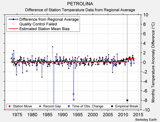PETROLINA difference from regional expectation