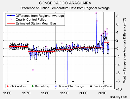 CONCEICAO DO ARAGUAIRA difference from regional expectation