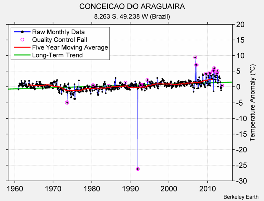 CONCEICAO DO ARAGUAIRA Raw Mean Temperature