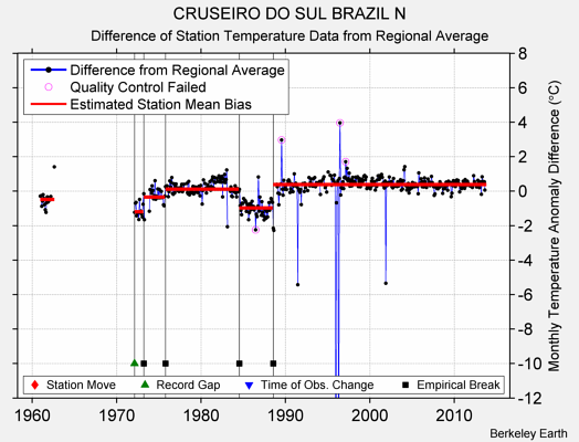 CRUSEIRO DO SUL BRAZIL N difference from regional expectation