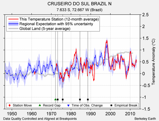 CRUSEIRO DO SUL BRAZIL N comparison to regional expectation
