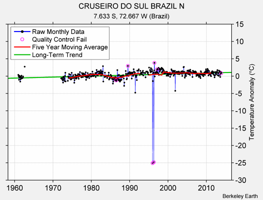 CRUSEIRO DO SUL BRAZIL N Raw Mean Temperature