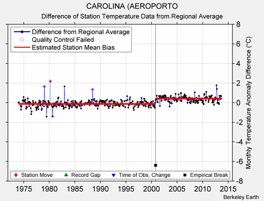 CAROLINA (AEROPORTO difference from regional expectation