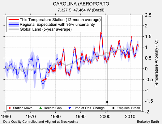 CAROLINA (AEROPORTO comparison to regional expectation