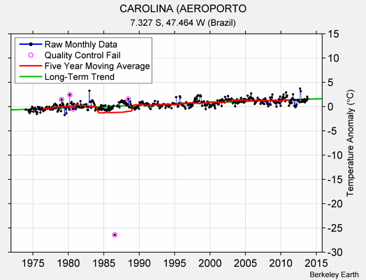 CAROLINA (AEROPORTO Raw Mean Temperature
