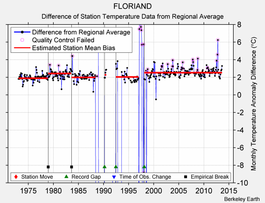 FLORIAND difference from regional expectation