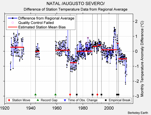 NATAL /AUGUSTO SEVERO/ difference from regional expectation