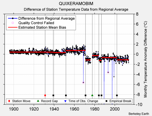 QUIXERAMOBIM difference from regional expectation