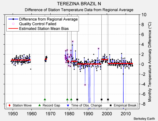 TEREZINA BRAZIL N difference from regional expectation