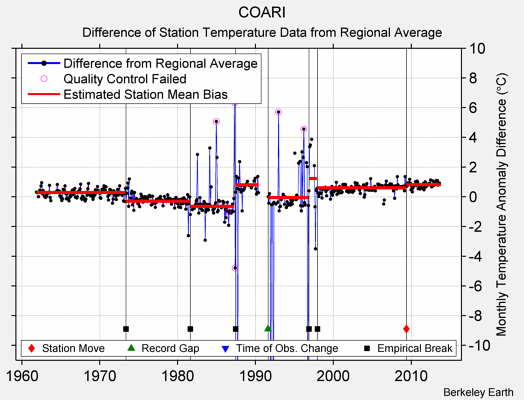 COARI difference from regional expectation