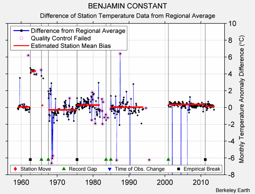 BENJAMIN CONSTANT difference from regional expectation