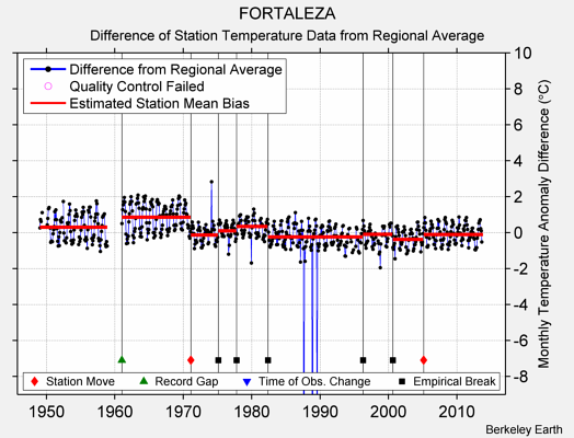 FORTALEZA difference from regional expectation