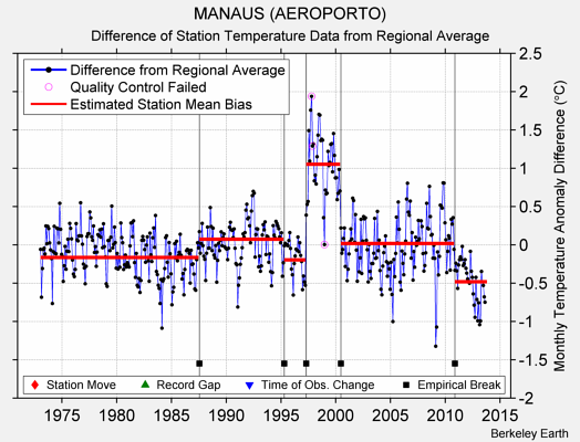 MANAUS (AEROPORTO) difference from regional expectation